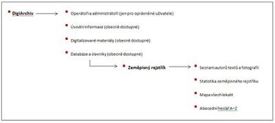3-struktura_DA.JPG